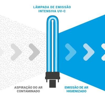 Higienizador de ar SanificaAria 200 CONNECT