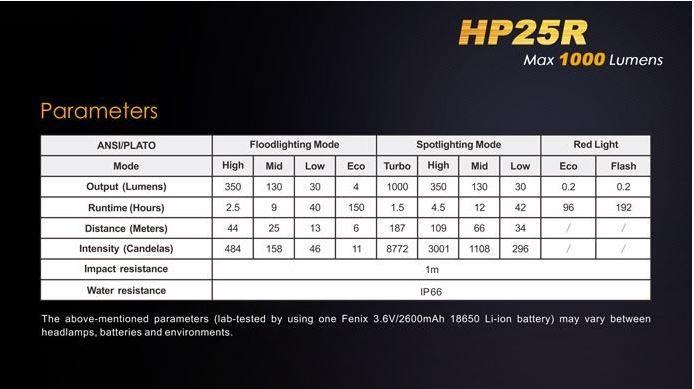 Lanterna Fénix HP25R