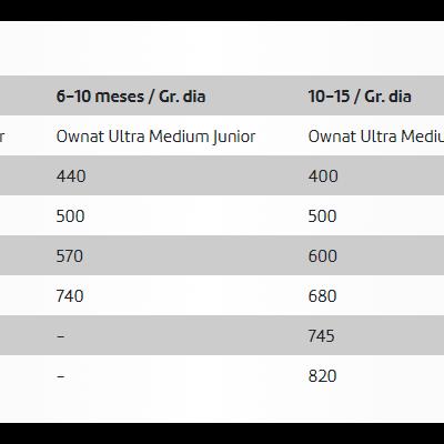 Ownat Ultra Maxi Junior