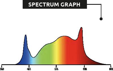 espectro luz hidroponia
