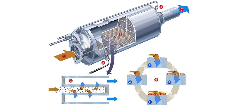 Como evitar que a Covid-19 provoque avarias no motor diesel